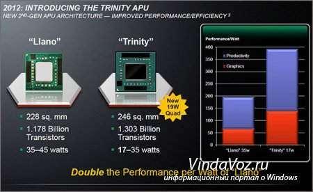 Intel и AMD - что было в 2012 году
