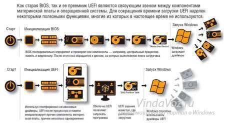 Чем UEFI лучше обычного BIOS и каковы отличия