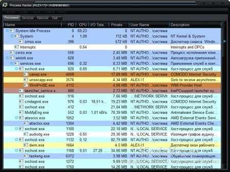 Process Hacker альтернатива диспетчеру задач